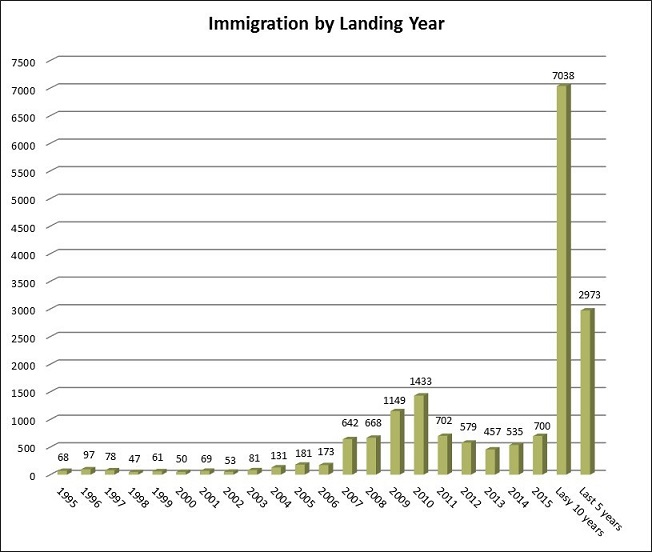 2015 Immigration Graph 3
