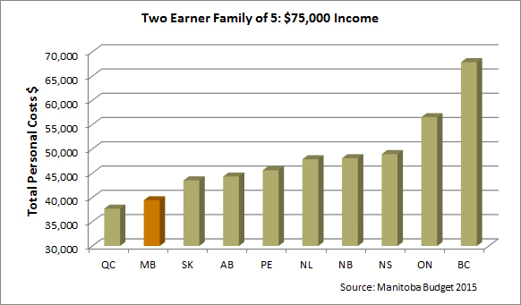 two earner family of five income