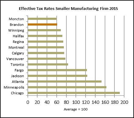 Effective Tax Rates SmManufacturing1
