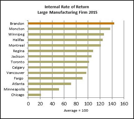 Internal Rate of Return Lg Manufacturing1