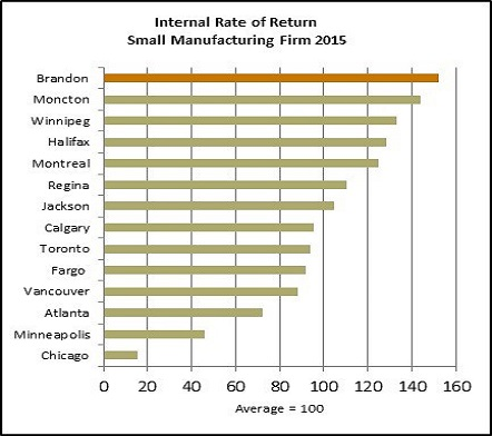 Internal Rate of Return Sm Manufacturing1