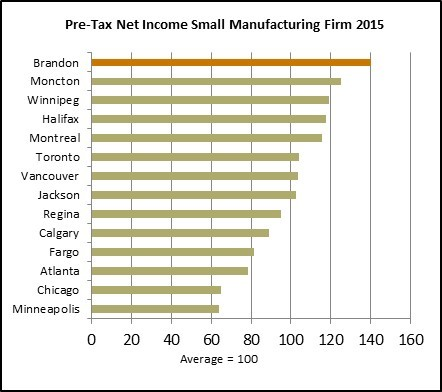 Pre tax net Income Sm Manufacturing Comp
