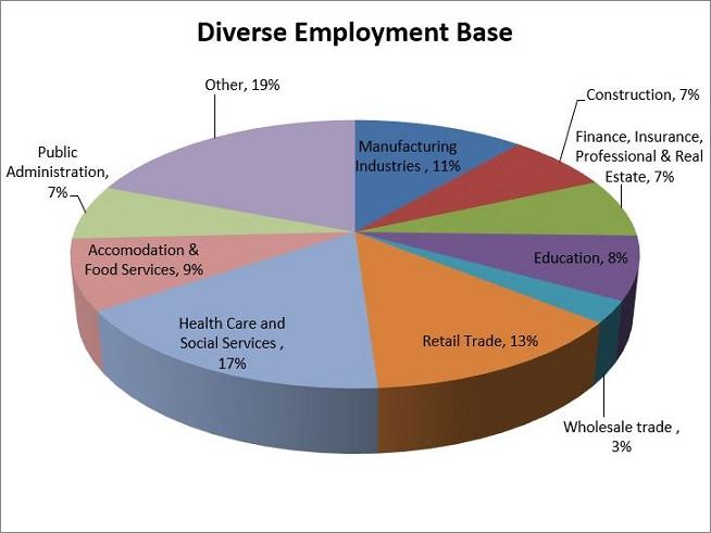 Industry Employment - Economic Development Brandon