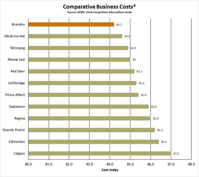 2016 KPMG Business Costs Chart