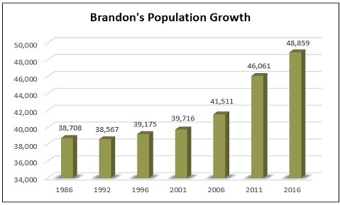 2016 Population Growth Graph